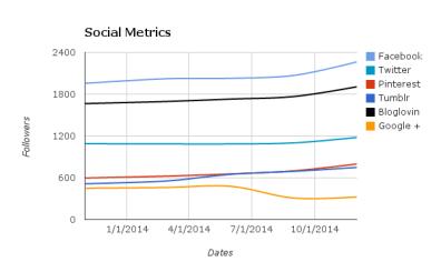 Broke and Beautiful Social Media Metrics