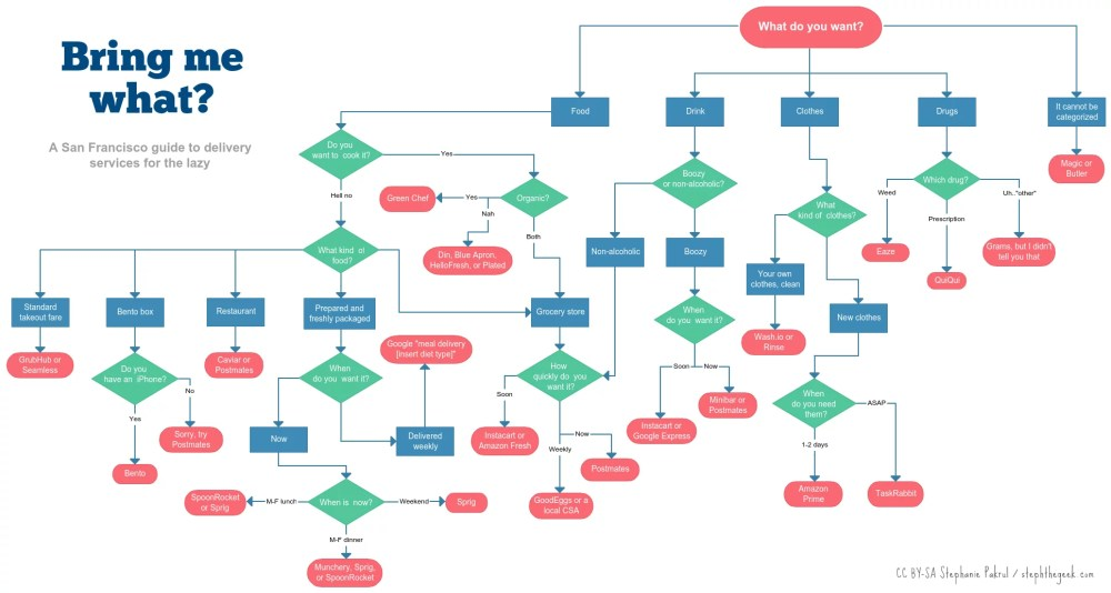medium resolution of flowchart shows how to get anything delivered in san process flow diagram template process flow diagram symbol meaning