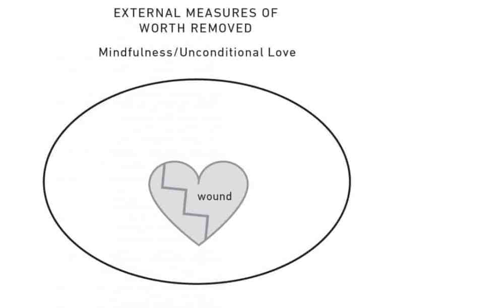 External Measures of Worth Involved