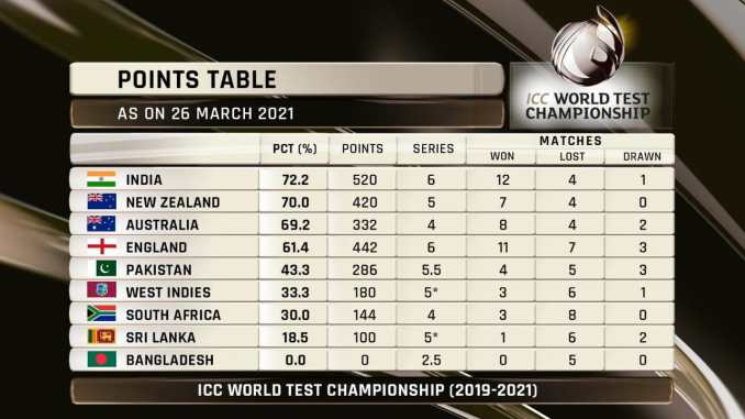 WTC Points Table - Relegation & Promotion on the cards?