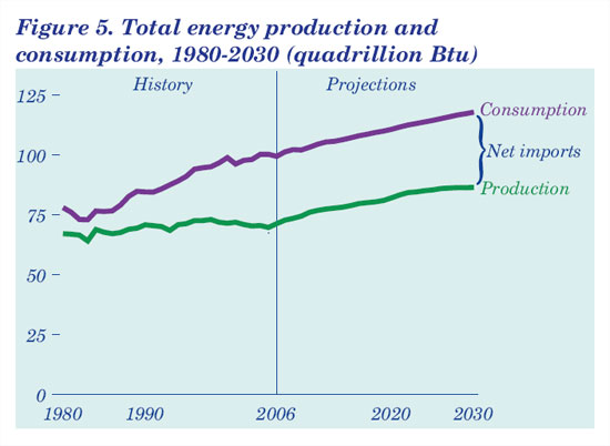 Total Energy Production and Consumption