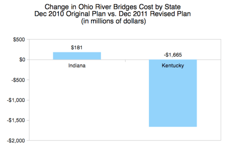 Change in Ohio River Bridges Cost by State: Dec. 2010 Original Plan vs. Dec. 2011 Revised Plan (in millions of dollars).