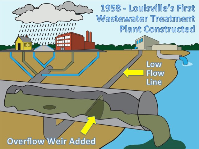 How the combined sewer system works when an overflow event occurs. (Courtesy MSD)