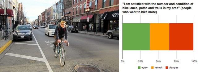 Photo of Chicago's Milwaukee Avenue. (John Greenfield / Flickr; Courtesy PeopleForBikes)