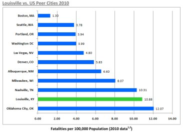 Louisville ranks poorly in terms of traffic safety compared to nearby cities. (Courtesy Metro Louisville)