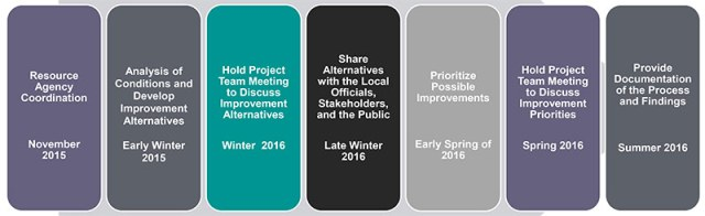 Project timeline. (Courtesy KYTC)