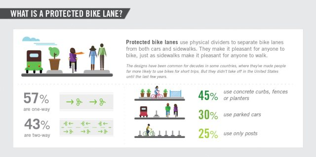 06-protected-bike-land-infographic-peopleforbikes
