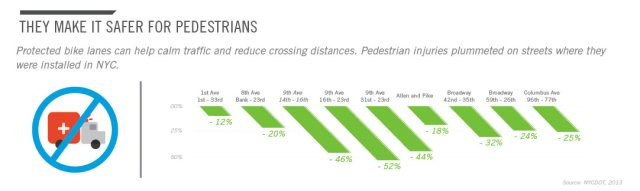 17-protected-bike-land-infographic-peopleforbikes