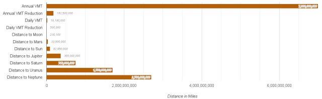 Louisvillians drive a galactic number of miles each year. (Broken Sidewalk)