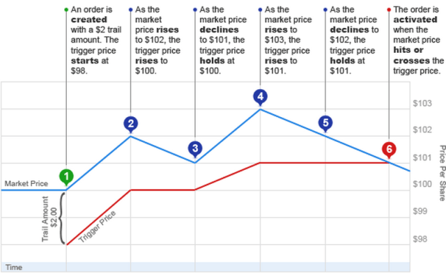 Apa Itu Trailing Stop Dan Bagaimana Cara Memasangnya Broker Forex Terbaik