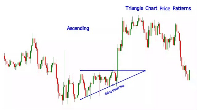 Trading Dengan Triangle