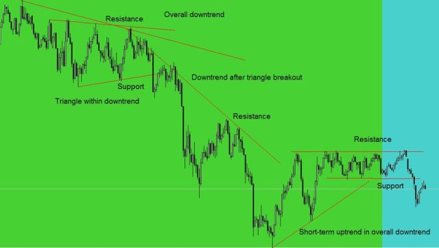 Strategi support and resistance