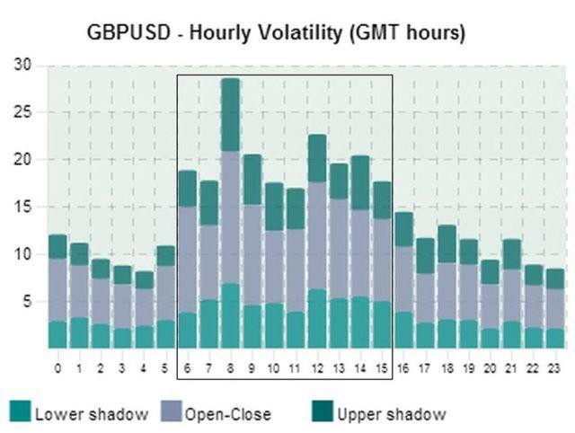 Waktu Terbaik Untuk Trading GBP/USD