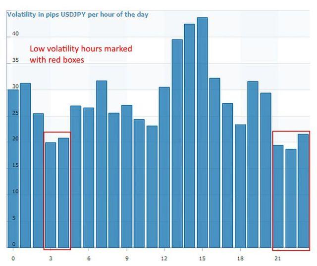 Waktu trading USD/JPY yang harus dihindari