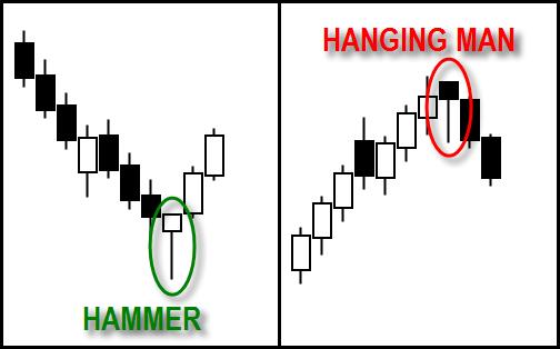 #5. Candlestick Hammer & Hanging Man