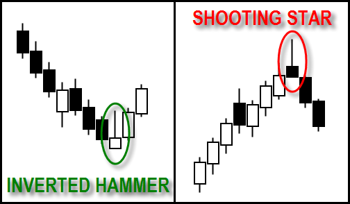 #6. Candlestick Inverted Hammer & Shooting Star
