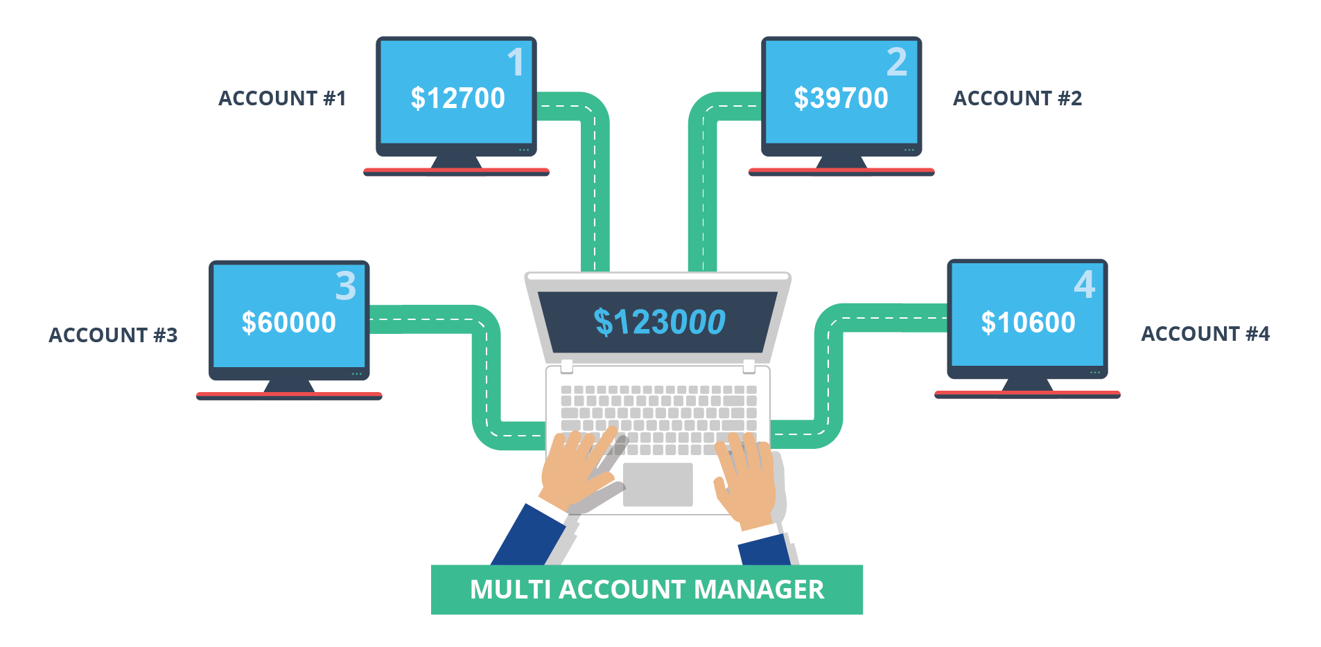 Tahapan Buka Account Forex4you - Pikiran Trader