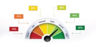 5 Indikator Trading Paling Efektif Meraup Profit