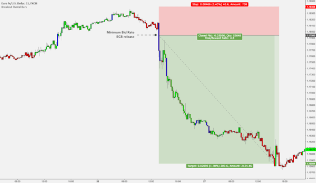 #2. Reaction Trading