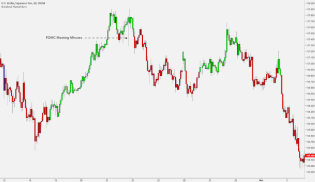 #3. Analysis Trading