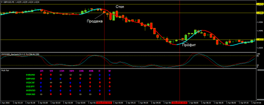 «DAVID BRADSHAWFX SCALPING SYSTEM» - Стратегии Forex