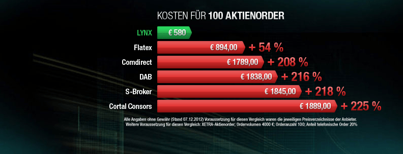 Lynx Broker senkt Ordergebühren - Vergleich zu Flatex, Comdirect, SBroker, DAB und Cortal Consors zeigt das Sparpotential