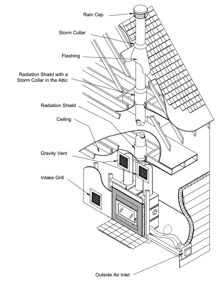 Fireplace Vents Outside. How To Install A Gas Fireplace