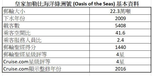郵輪清艙 - 皇家加勒比海洋綠洲號基本資料