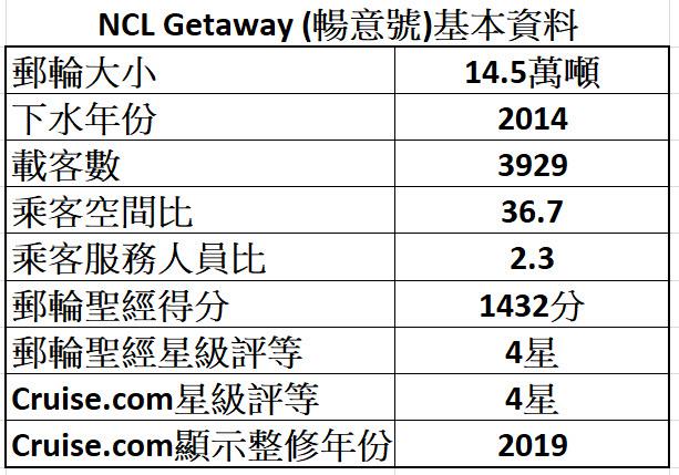 NCL Getaway 基本資料