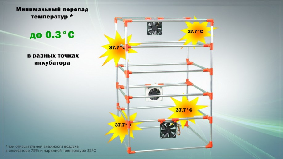 Равномерный прогрев инкубатора. Минимальный перепад температур в инкубаторе.