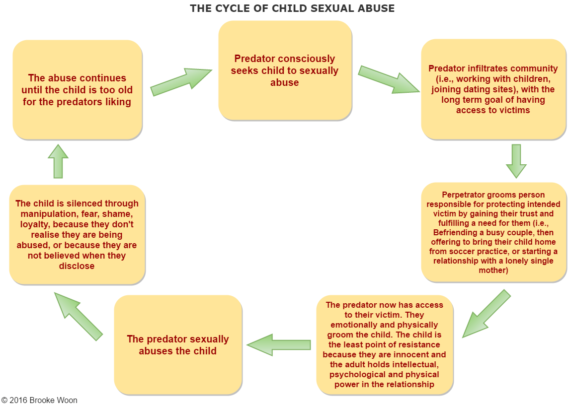 The Cycle of Child Sexual Abuse