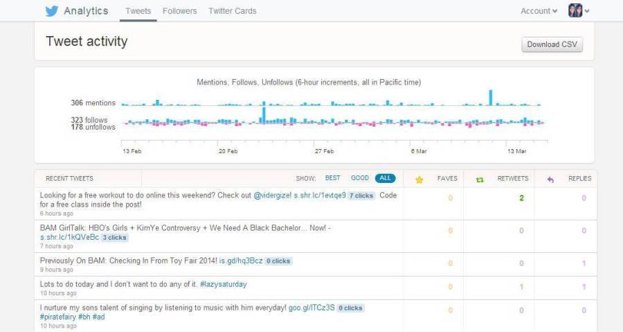 twitter tweets analytics
