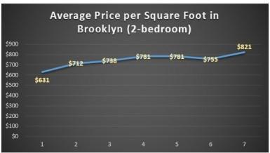1-7 2013 brooklyn chart