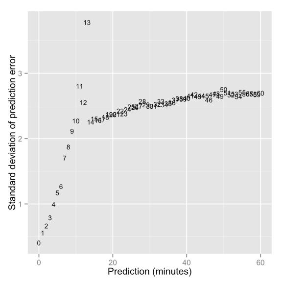 standard deviations for Next Bus prediction errors