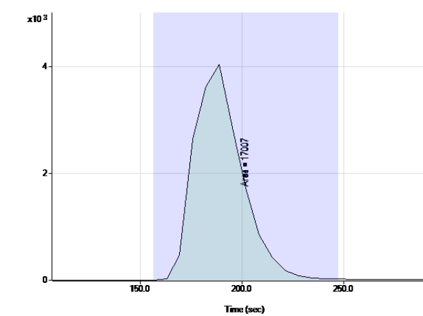 Chromatogram for the analysis of 234U in an open-ocean seawater certified reference material