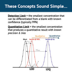 The Importance of Low Quantitation Limits for Compliance Measurements