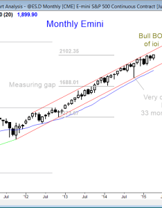 Emini market analysis weekly report for april of the monthly chart whose also futures trading strategy at  new high rh brookstradingcourse