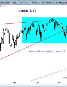 Emini futures trading strategies also trader discusses his best day rh komninosfo