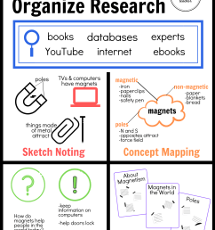 Organizing Research in 1st \u0026 2nd Grade - The Brown Bag Teacher [ 2304 x 1728 Pixel ]