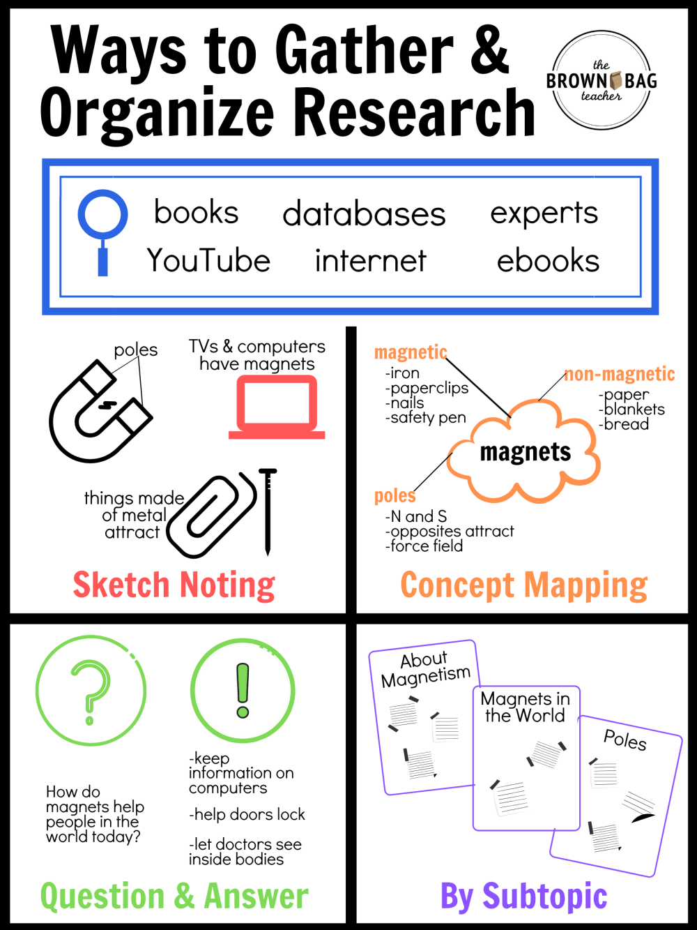 medium resolution of Organizing Research in 1st \u0026 2nd Grade - The Brown Bag Teacher