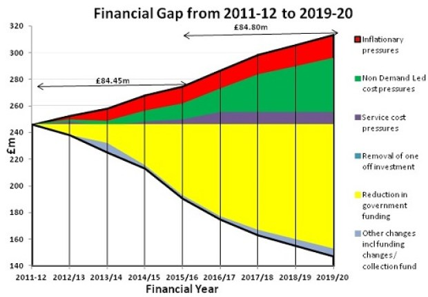 walsall_financial_gap-2