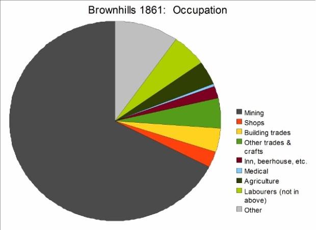 census 1861 brownhills occupations (640x465)