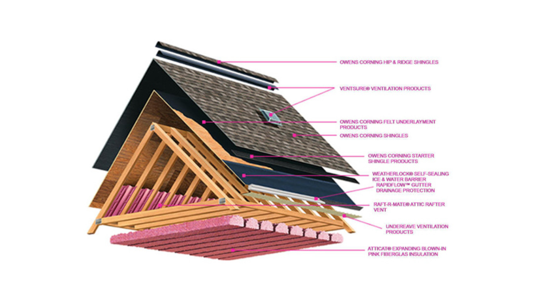roofing terms diagram afc neo wiring sr20det blog brown rooftops