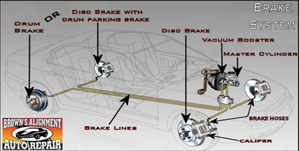 Car Brakes Diagram Drum Brake Diagram 150x150 How