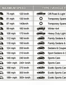 Tire speed rating chart also brown   alignment auto repair rh brownsalignment