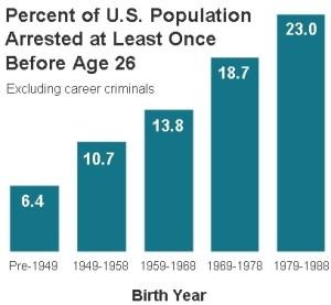 アメリカでは若い世代ほど犯罪率が上がっている
