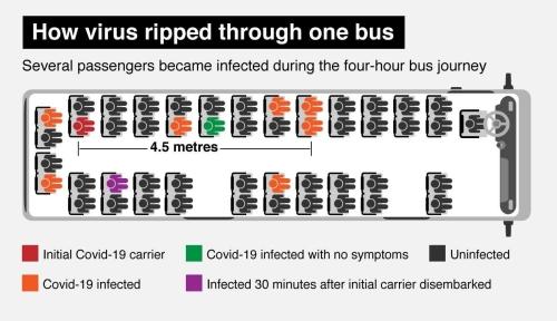 新型コロナウイルスがバス車内で感染した乗客