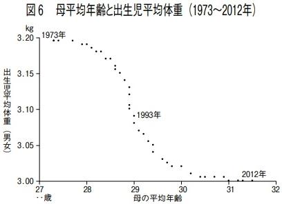 母年齢と出生児体重のグラフ