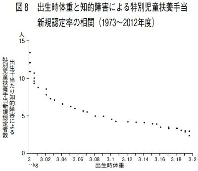 新生児体重と障害者数グラフ