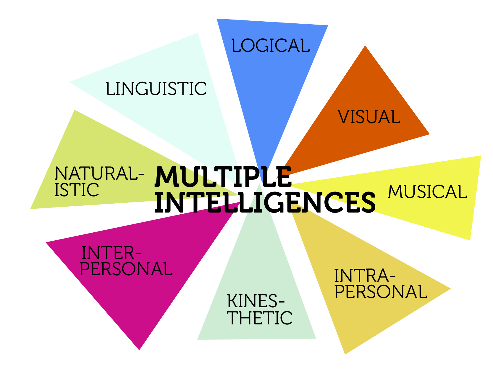 "Multiple Intelligences ""in"" – IQ Tests ""out"" – In The Classroom"